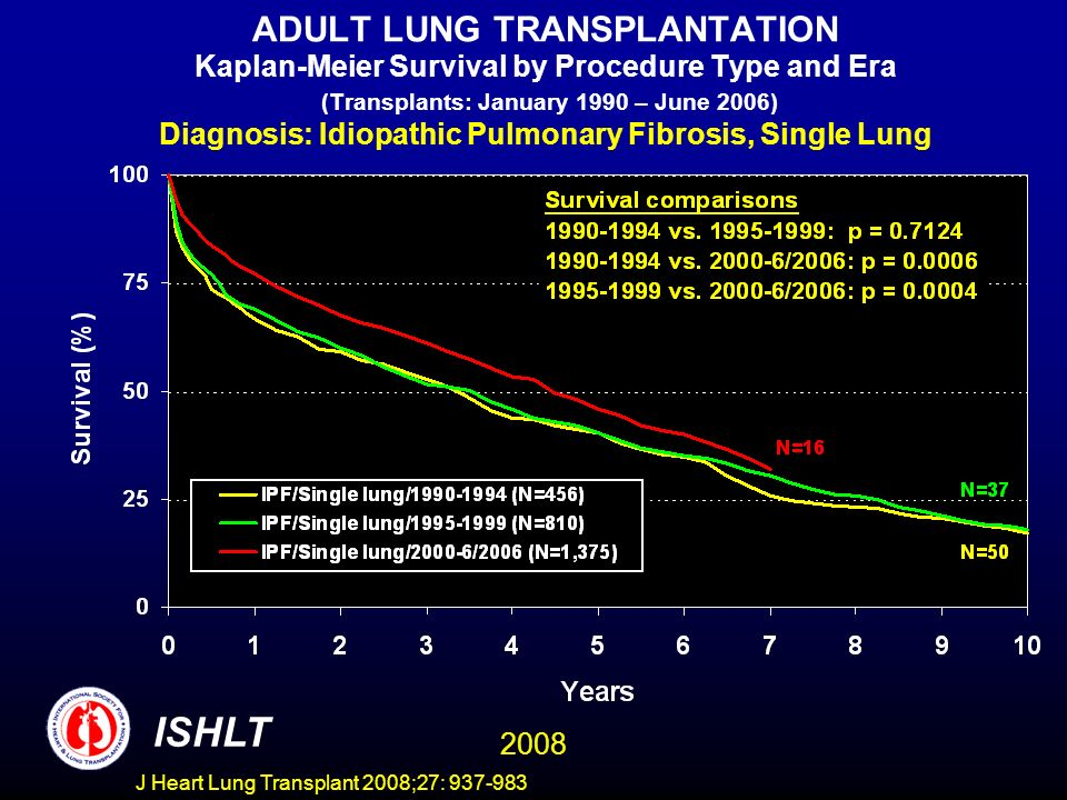 ADULT LUNG TRANSPLANTATION Kaplan-Meier Survival by Procedure Type and Era (Transplants: January 1990 – June 2006) Diagnosis: Idiopathic Pulmonary Fibrosis, Single Lung ISHLT 2008 J Heart Lung Transplant 2008;27: 937-983