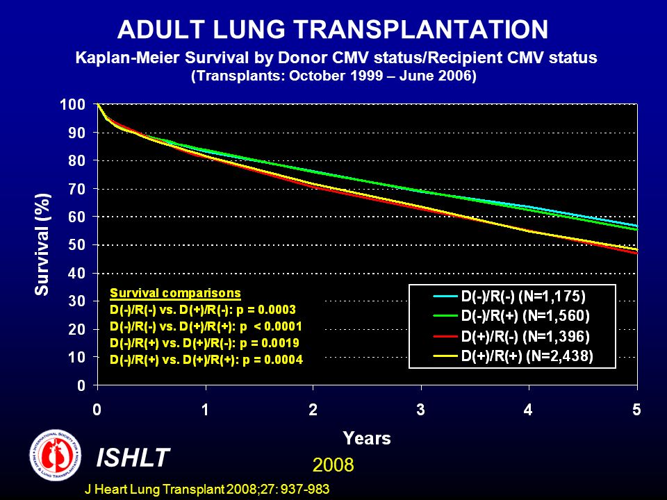 ADULT LUNG TRANSPLANTATION Kaplan-Meier Survival by Donor CMV status/Recipient CMV status (Transplants: October 1999 – June 2006) ISHLT 2008 J Heart Lung Transplant 2008;27: 937-983