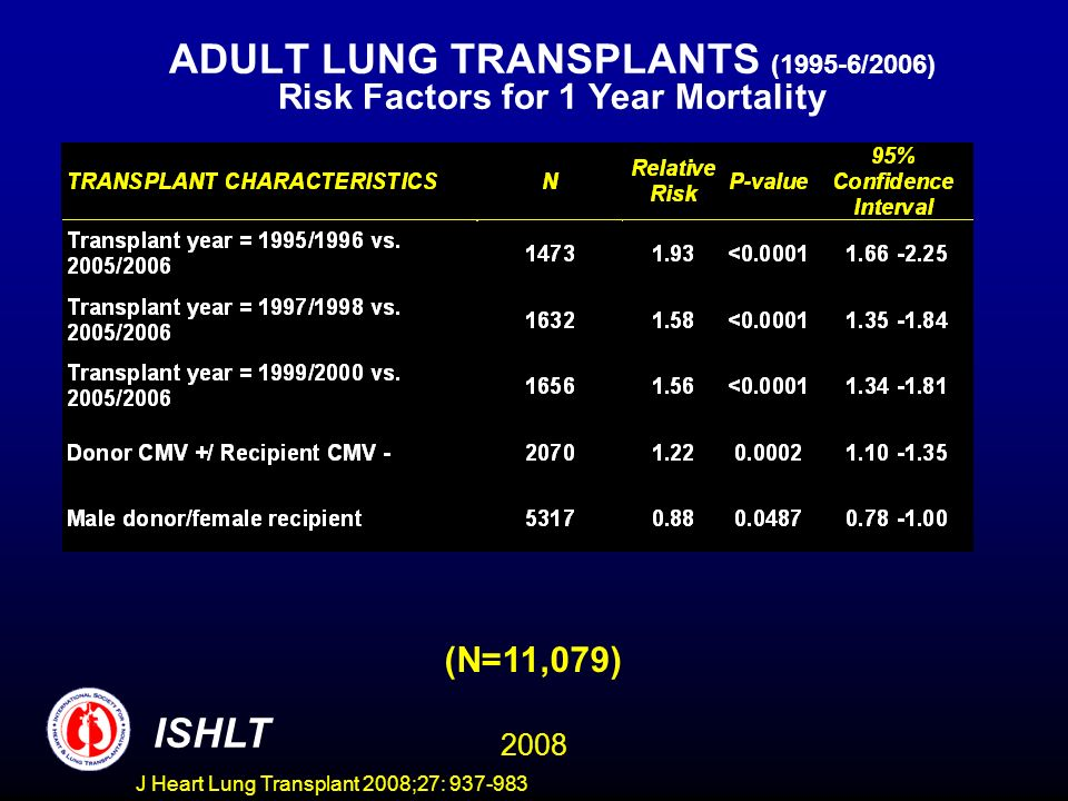 ADULT LUNG TRANSPLANTS (1995-6/2006) Risk Factors for 1 Year Mortality ISHLT 2008 (N=11,079) J Heart Lung Transplant 2008;27: 937-983