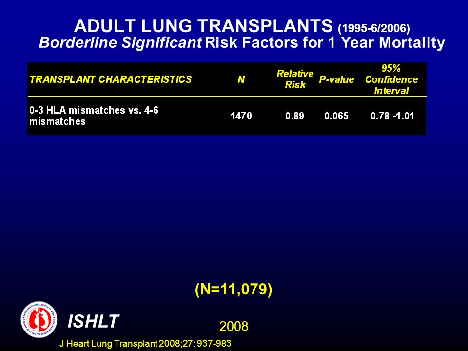 ADULT LUNG TRANSPLANTS (1995-6/2006) Borderline Significant Risk Factors for 1 Year Mortality ISHLT 2008 (N=11,079) J Heart Lung Transplant 2008;27: 937-983