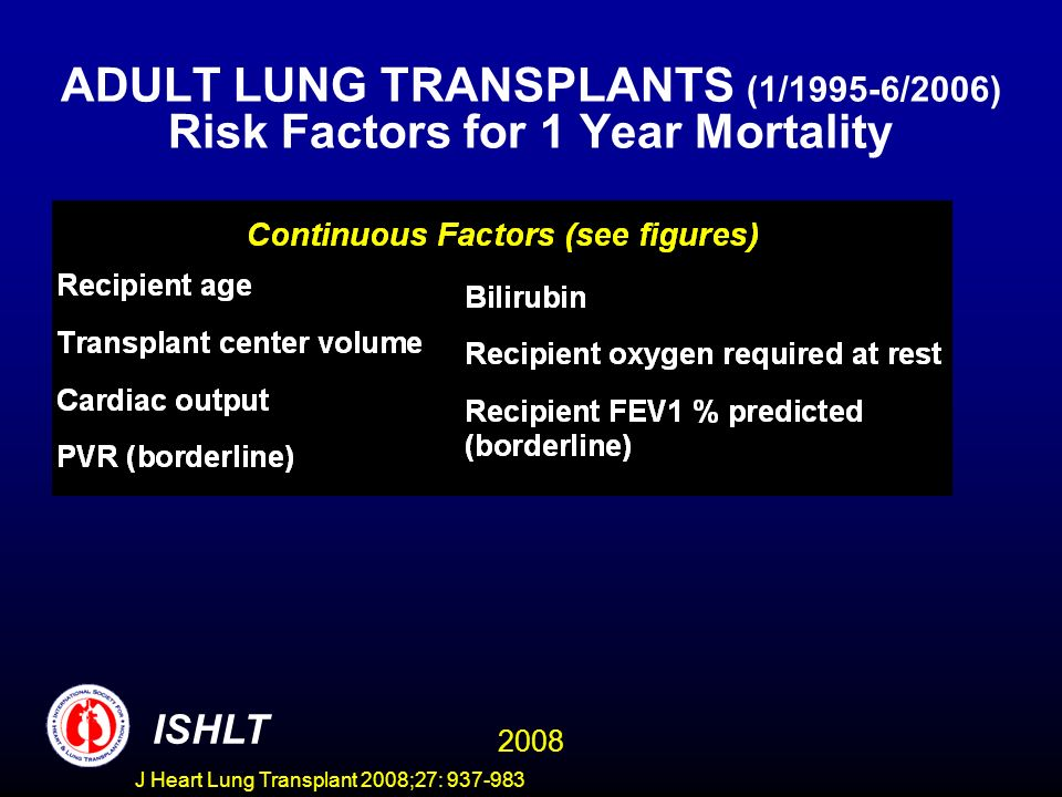 ADULT LUNG TRANSPLANTS (1/1995-6/2006) Risk Factors for 1 Year Mortality ISHLT 2008 J Heart Lung Transplant 2008;27: 937-983