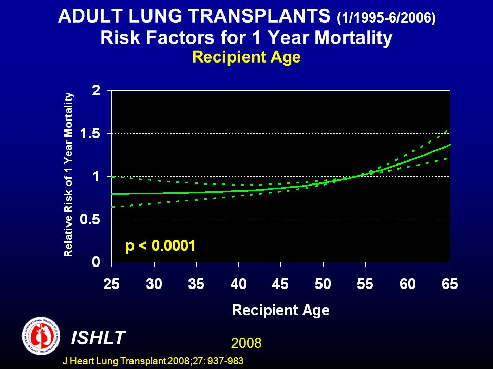 ADULT LUNG TRANSPLANTS (1/1995-6/2006) Risk Factors for 1 Year Mortality Recipient Age ISHLT 2008 J Heart Lung Transplant 2008;27: 937-983