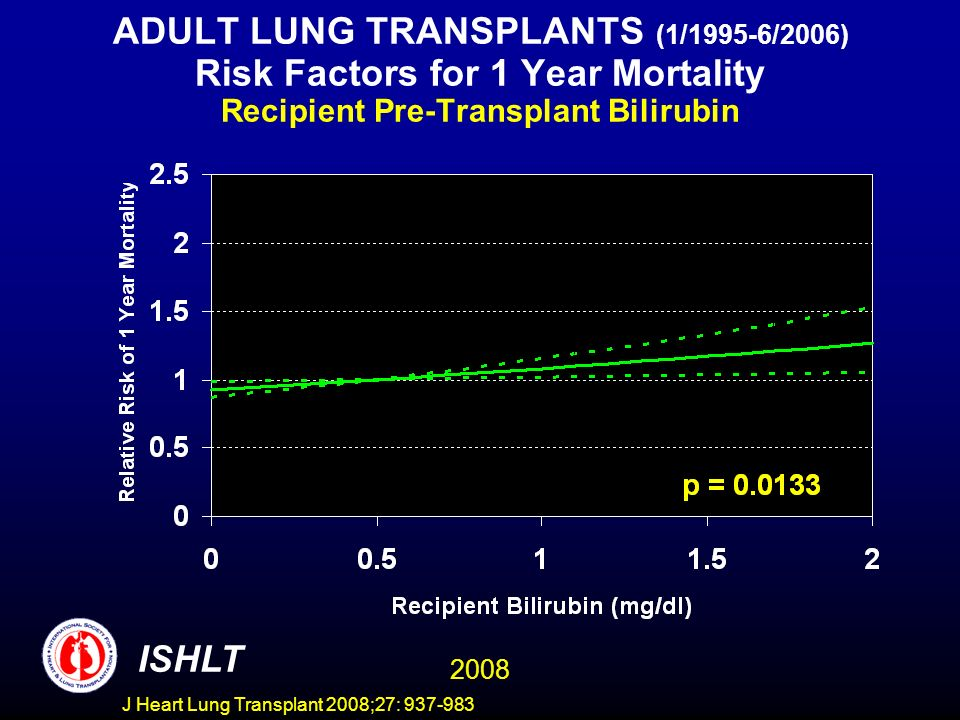 ADULT LUNG TRANSPLANTS (1/1995-6/2006) Risk Factors for 1 Year Mortality Recipient Pre-Transplant Bilirubin ISHLT 2008 J Heart Lung Transplant 2008;27: 937-983