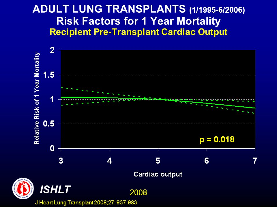 ADULT LUNG TRANSPLANTS (1/1995-6/2006) Risk Factors for 1 Year Mortality Recipient Pre-Transplant Cardiac Output ISHLT 2008 J Heart Lung Transplant 2008;27: 937-983