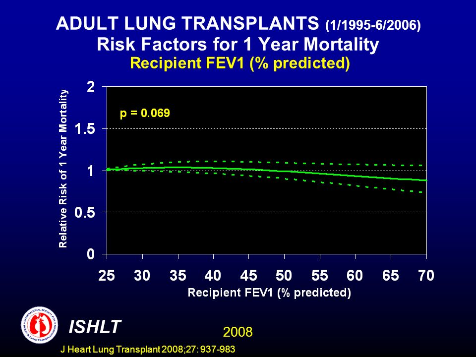 ADULT LUNG TRANSPLANTS (1/1995-6/2006) Risk Factors for 1 Year Mortality Recipient FEV1 (% predicted) ISHLT 2008 J Heart Lung Transplant 2008;27: 937-983