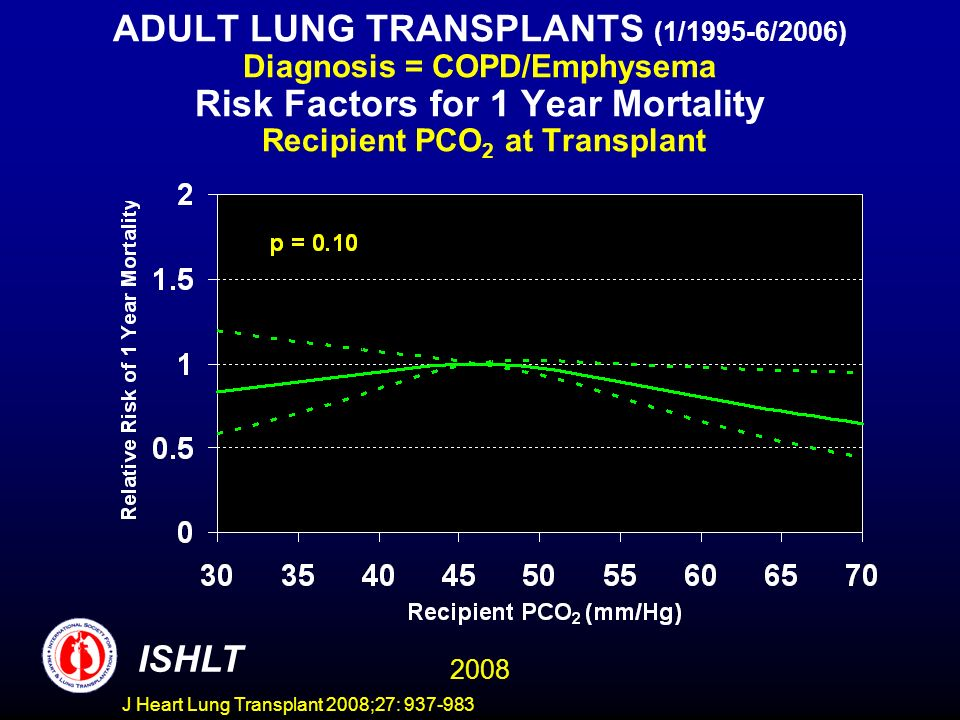 ADULT LUNG TRANSPLANTS (1/1995-6/2006) Diagnosis = COPD/Emphysema Risk Factors for 1 Year Mortality Recipient PCO 2 at Transplant ISHLT 2008 J Heart Lung Transplant 2008;27: 937-983