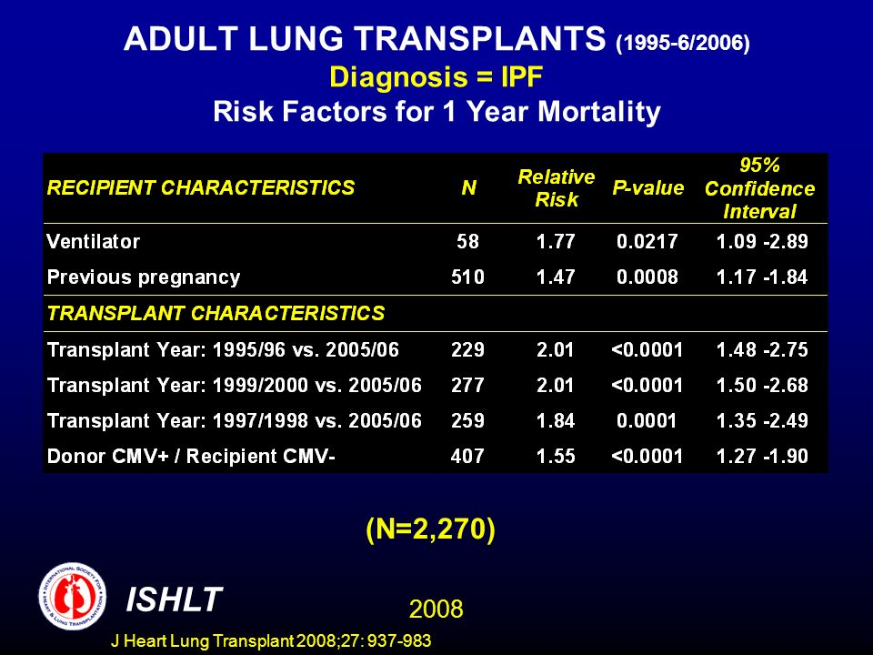 ADULT LUNG TRANSPLANTS (1995-6/2006) Diagnosis = IPF Risk Factors for 1 Year Mortality (N=2,270) ISHLT 2008 J Heart Lung Transplant 2008;27: 937-983