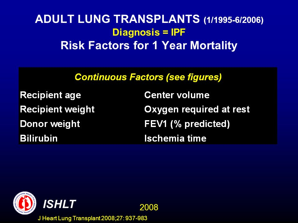 ADULT LUNG TRANSPLANTS (1/1995-6/2006) Diagnosis = IPF Risk Factors for 1 Year Mortality ISHLT 2008 J Heart Lung Transplant 2008;27: 937-983