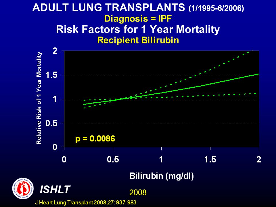 ADULT LUNG TRANSPLANTS (1/1995-6/2006) Diagnosis = IPF Risk Factors for 1 Year Mortality Recipient Bilirubin ISHLT 2008 J Heart Lung Transplant 2008;27: 937-983