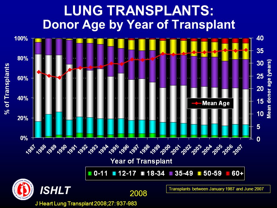 LUNG TRANSPLANTS: Donor Age by Year of Transplant ISHLT 2008 Transplants between January 1987 and June 2007 J Heart Lung Transplant 2008;27: 937-983