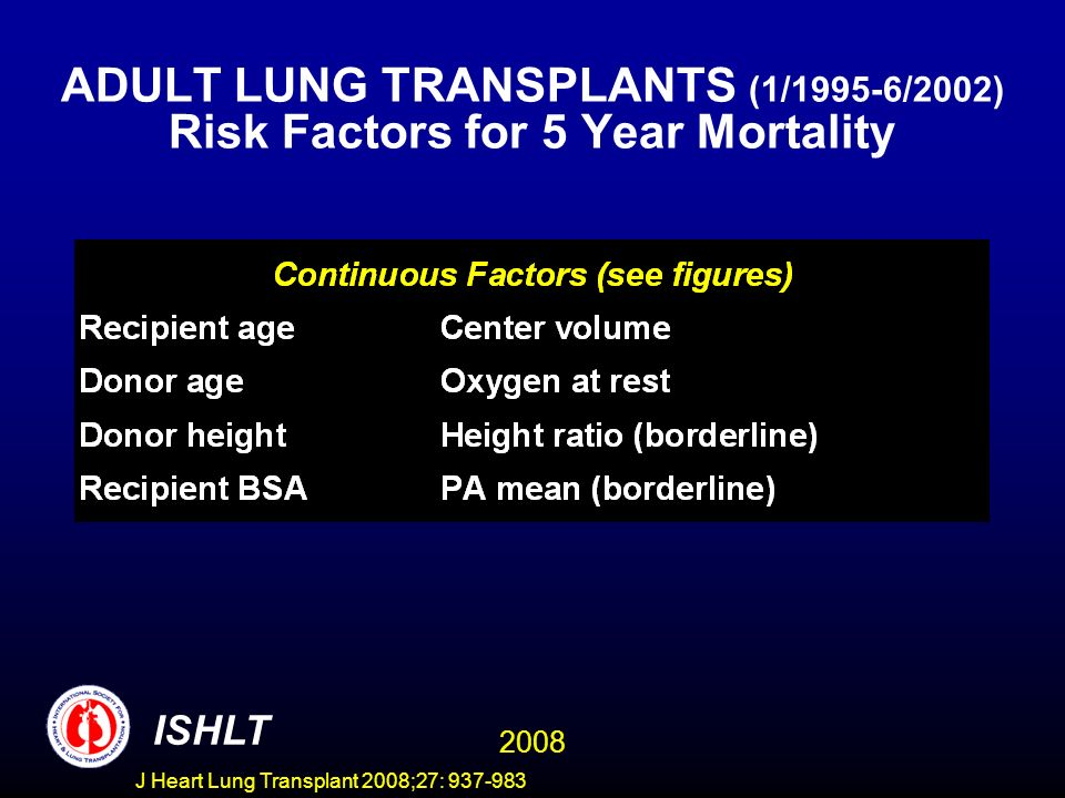 ADULT LUNG TRANSPLANTS (1/1995-6/2002) Risk Factors for 5 Year Mortality ISHLT 2008 J Heart Lung Transplant 2008;27: 937-983