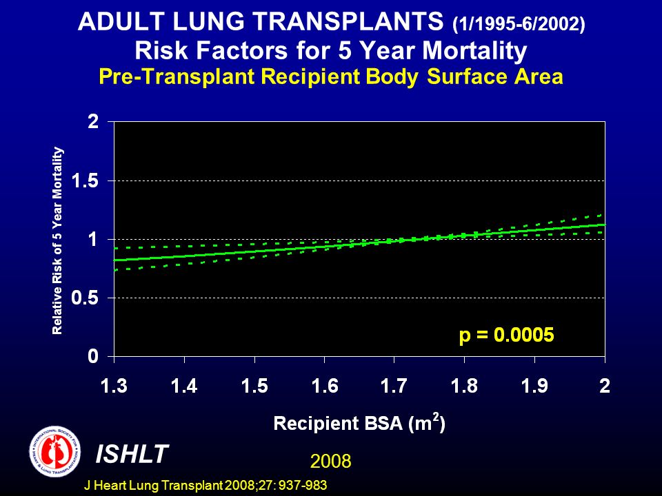 ADULT LUNG TRANSPLANTS (1/1995-6/2002) Risk Factors for 5 Year Mortality Pre-Transplant Recipient Body Surface Area ISHLT 2008 J Heart Lung Transplant 2008;27: 937-983