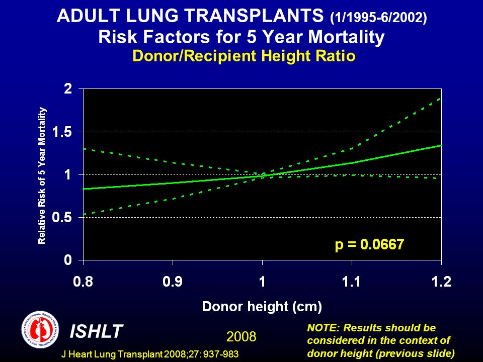 ADULT LUNG TRANSPLANTS (1/1995-6/2002) Risk Factors for 5 Year Mortality Donor/Recipient Height Ratio ISHLT 2008 NOTE: Results should be considered in the context of donor height (previous slide) J Heart Lung Transplant 2008;27: 937-983
