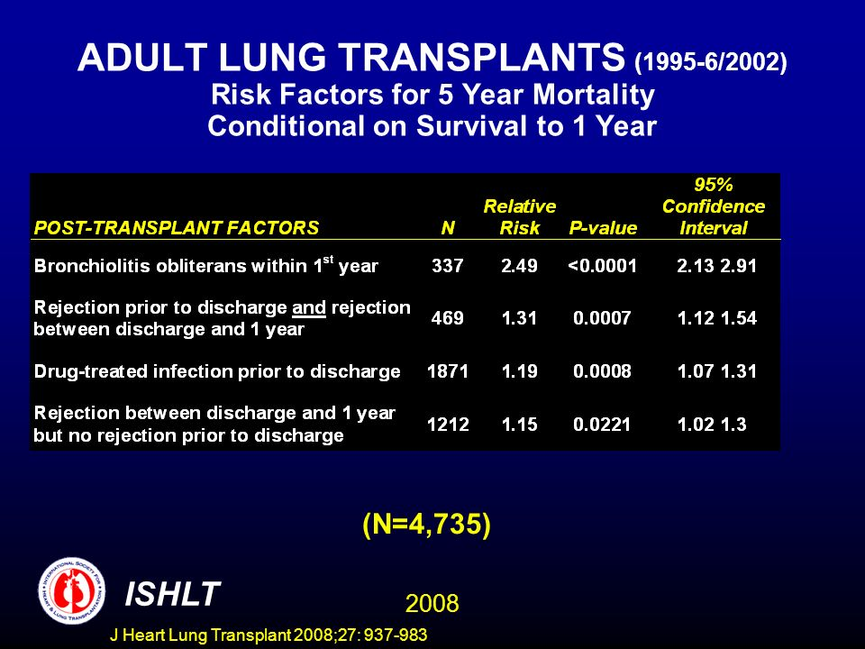 ADULT LUNG TRANSPLANTS (1995-6/2002) Risk Factors for 5 Year Mortality Conditional on Survival to 1 Year (N=4,735) ISHLT 2008 J Heart Lung Transplant 2008;27: 937-983