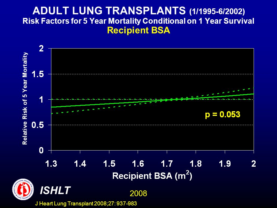 ADULT LUNG TRANSPLANTS (1/1995-6/2002) Risk Factors for 5 Year Mortality Conditional on 1 Year Survival Recipient BSA ISHLT 2008 J Heart Lung Transplant 2008;27: 937-983
