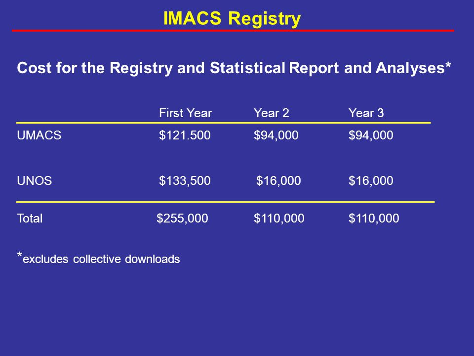 First YearYear 2Year 3 UMACS$ $94,000$94,000 UNOS$133,500 $16,000$16,000 Total $255,000$110,000$110,000 * excludes collective downloads Cost for the Registry and Statistical Report and Analyses* IMACS Registry