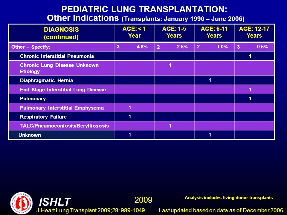 J Heart Lung Transplant 2009;28: 989-1049 PEDIATRIC LUNG TRANSPLANTATION: Other Indications (Transplants: January 1990 – June 2006) DIAGNOSIS (continued) AGE: < 1 Year AGE: 1-5 Years AGE: 6-11 Years AGE: 12-17 Years Other – Specify: 34.8% 2 2.5%21.0% 3 0.5% Chronic Interstitial Pneumonia1 Chronic Lung Disease Unknown Etiology 1 Diaphragmatic Hernia 1 End Stage Interstitial Lung Disease1 Pulmonary1 Pulmonary Interstitial Emphysema 1 Respiratory Failure 1 TALC/Pneumoconiosis/Berylliososis1 Unknown 11 ISHLT Last updated based on data as of December 2006 Analysis includes living donor transplants 2009