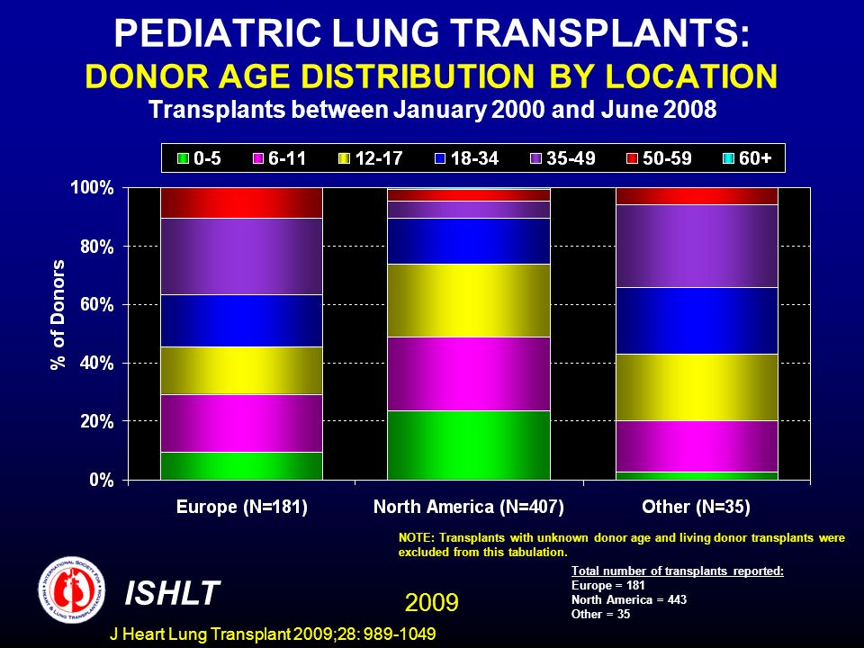 J Heart Lung Transplant 2009;28: 989-1049 PEDIATRIC LUNG TRANSPLANTS: DONOR AGE DISTRIBUTION BY LOCATION Transplants between January 2000 and June 2008 ISHLT NOTE: Transplants with unknown donor age and living donor transplants were excluded from this tabulation.