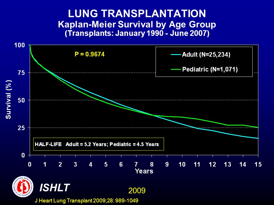 J Heart Lung Transplant 2009;28: 989-1049 LUNG TRANSPLANTATION Kaplan-Meier Survival by Age Group (Transplants: January 1990 - June 2007) ISHLT 2009