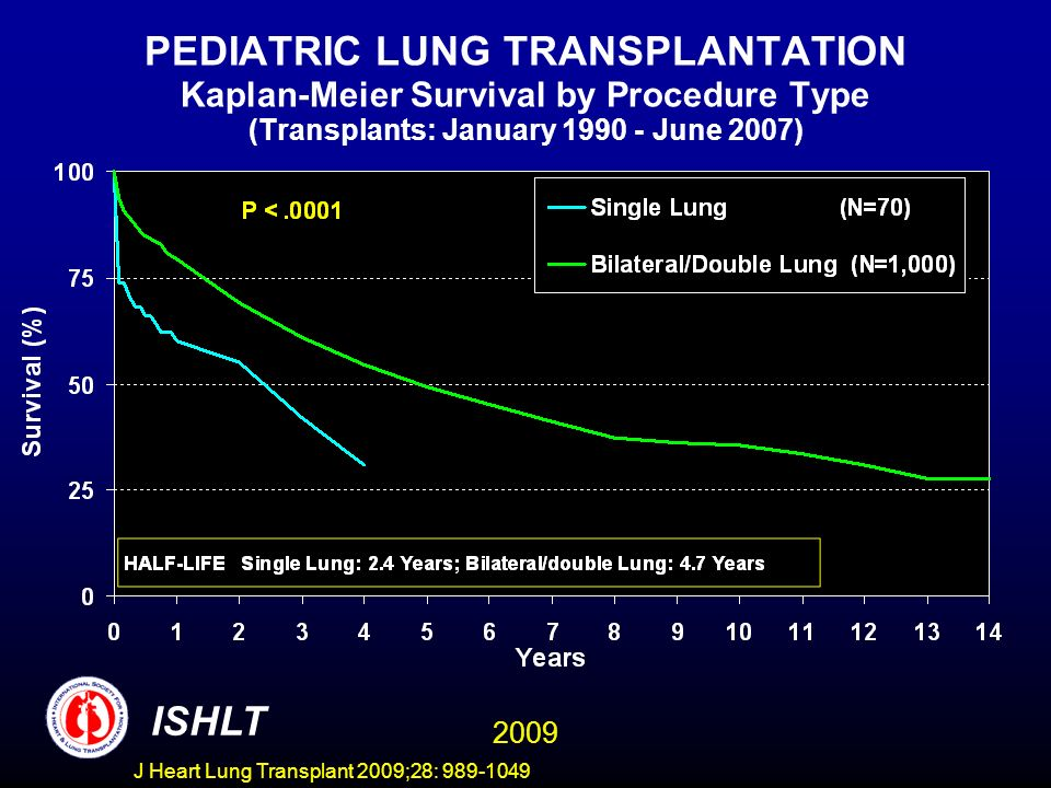 J Heart Lung Transplant 2009;28: 989-1049 PEDIATRIC LUNG TRANSPLANTATION Kaplan-Meier Survival by Procedure Type (Transplants: January 1990 - June 2007) ISHLT 2009