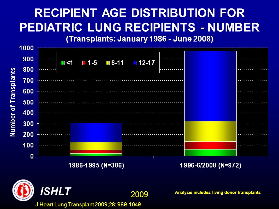 J Heart Lung Transplant 2009;28: 989-1049 RECIPIENT AGE DISTRIBUTION FOR PEDIATRIC LUNG RECIPIENTS - NUMBER (Transplants: January 1986 - June 2008) ISHLT Analysis includes living donor transplants 2009