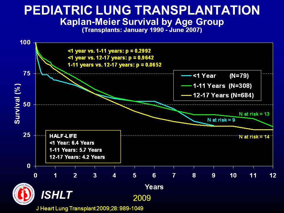 J Heart Lung Transplant 2009;28: 989-1049 PEDIATRIC LUNG TRANSPLANTATION Kaplan-Meier Survival by Age Group (Transplants: January 1990 - June 2007) ISHLT 2009