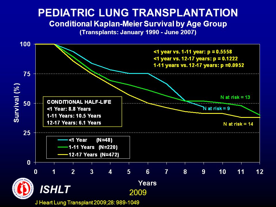 J Heart Lung Transplant 2009;28: 989-1049 PEDIATRIC LUNG TRANSPLANTATION Conditional Kaplan-Meier Survival by Age Group (Transplants: January 1990 - June 2007) ISHLT 2009