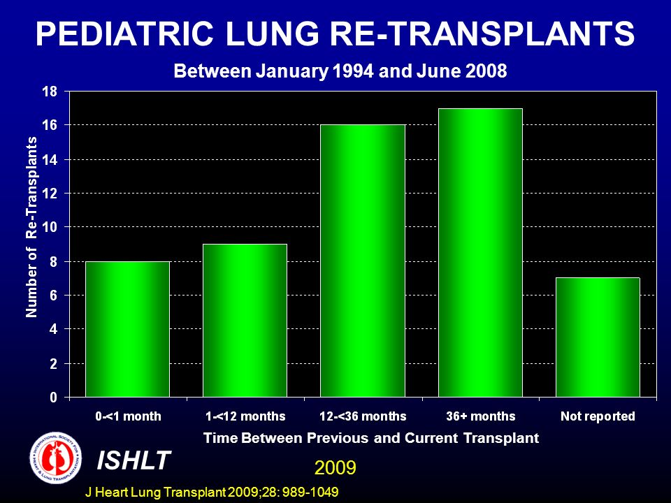 J Heart Lung Transplant 2009;28: 989-1049 PEDIATRIC LUNG RE-TRANSPLANTS Between January 1994 and June 2008 ISHLT Time Between Previous and Current Transplant 2009