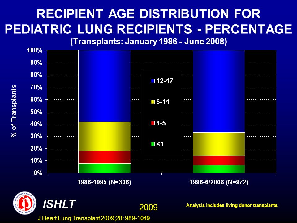 J Heart Lung Transplant 2009;28: 989-1049 DONOR TYPE DISTRIBUTION BY YEAR OF TRANSPLANT FOR PEDIATRIC LUNG RECIPIENTS (Transplants: 1986-2007) ISHLT NOTE: This figure includes only the lung transplants that are reported to the ISHLT Transplant Registry.