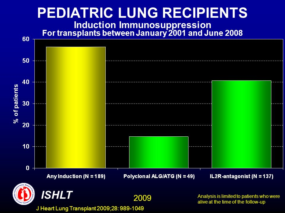 J Heart Lung Transplant 2009;28: 989-1049 PEDIATRIC LUNG RECIPIENTS Induction Immunosuppression For transplants between January 2001 and June 2008 ISHLT Analysis is limited to patients who were alive at the time of the follow-up 2009
