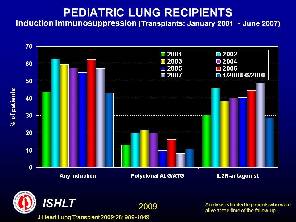 J Heart Lung Transplant 2009;28: 989-1049 PEDIATRIC LUNG RECIPIENTS Induction Immunosuppression (Transplants: January 2001 - June 2007) ISHLT Analysis is limited to patients who were alive at the time of the follow-up 2009