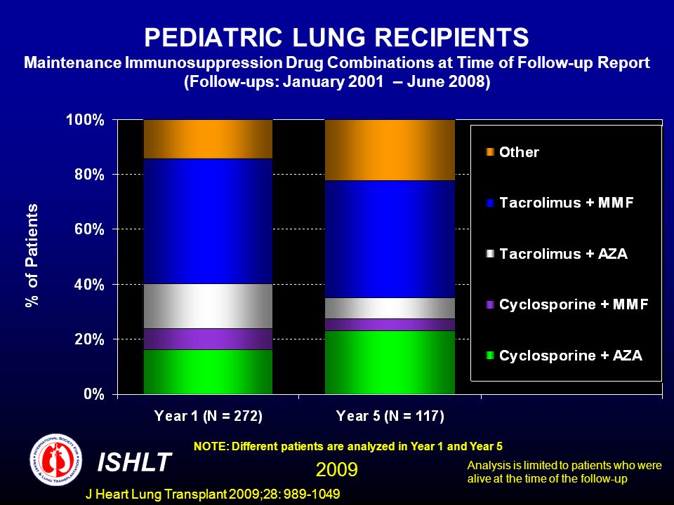 J Heart Lung Transplant 2009;28: 989-1049 PEDIATRIC LUNG RECIPIENTS Maintenance Immunosuppression Drug Combinations at Time of Follow-up Report (Follow-ups: January 2001 – June 2008) NOTE: Different patients are analyzed in Year 1 and Year 5 ISHLT Analysis is limited to patients who were alive at the time of the follow-up 2009