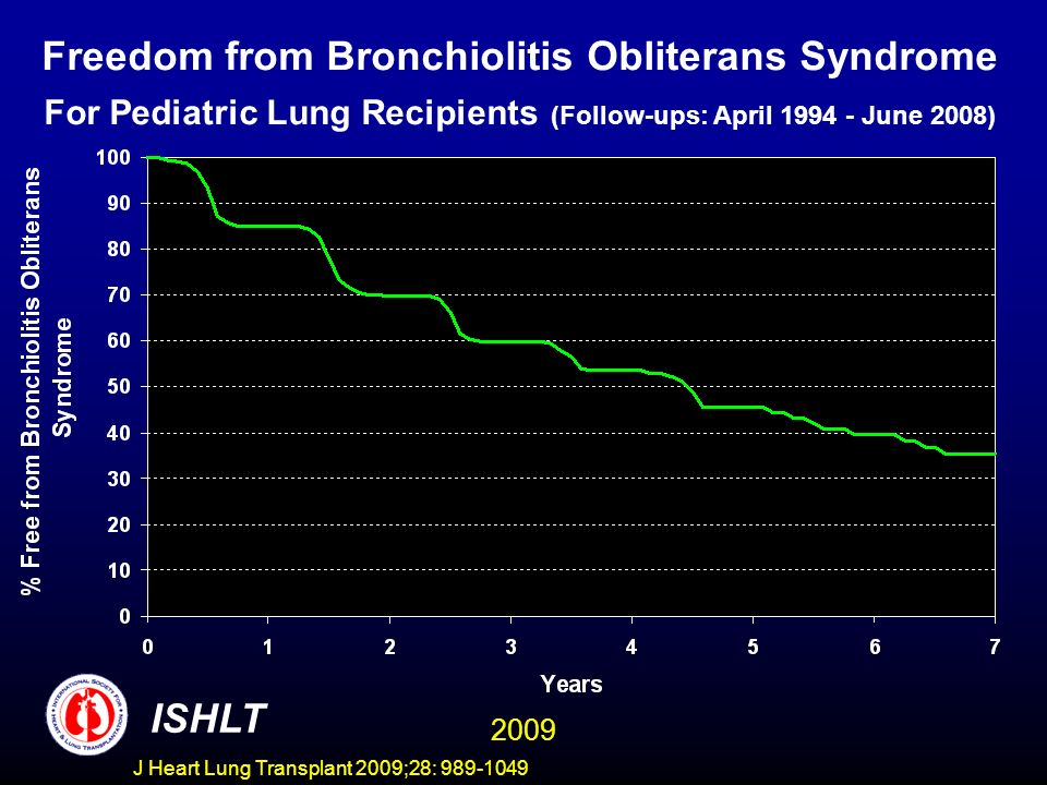 J Heart Lung Transplant 2009;28: 989-1049 Freedom from Bronchiolitis Obliterans Syndrome For Pediatric Lung Recipients (Follow-ups: April 1994 - June 2008) ISHLT 2009