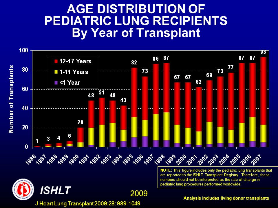 J Heart Lung Transplant 2009;28: 989-1049 N=738 ISHLT PEDIATRIC LUNG TRANSPLANT RECIPIENTS (1/1990-6/2007) Risk Factors For 1 Year Mortality/Graft Failure 2009