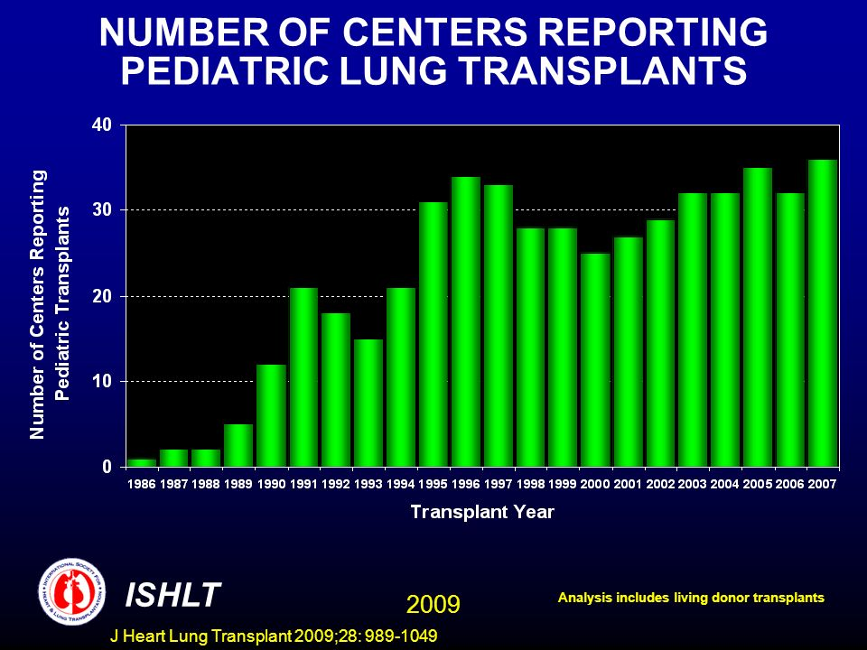 J Heart Lung Transplant 2009;28: 989-1049 NUMBER OF CENTERS REPORTING PEDIATRIC LUNG TRANSPLANTS BY CENTER VOLUME ISHLT Analysis includes living donor transplants 2009