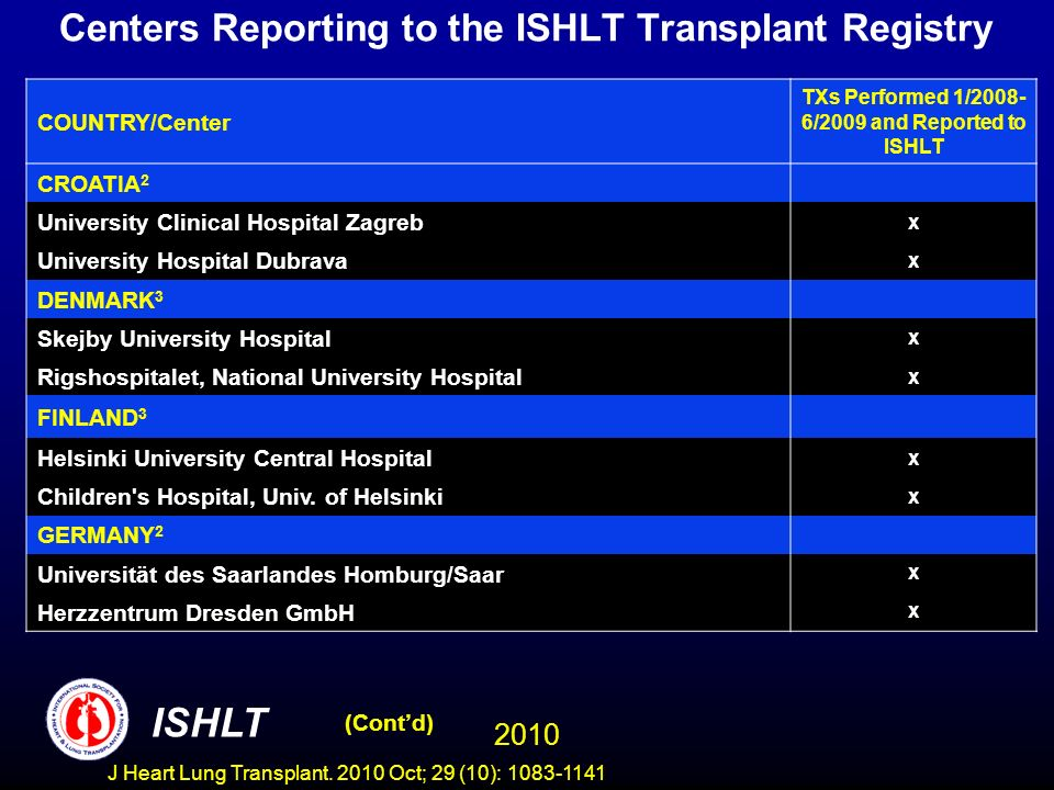 Centers Reporting to the ISHLT Transplant Registry COUNTRY/Center TXs Performed 1/2008- 6/2009 and Reported to ISHLT CROATIA 2 University Clinical Hospital Zagreb x University Hospital Dubrava x DENMARK 3 Skejby University Hospital x Rigshospitalet, National University Hospital x FINLAND 3 Helsinki University Central Hospital x Children s Hospital, Univ.