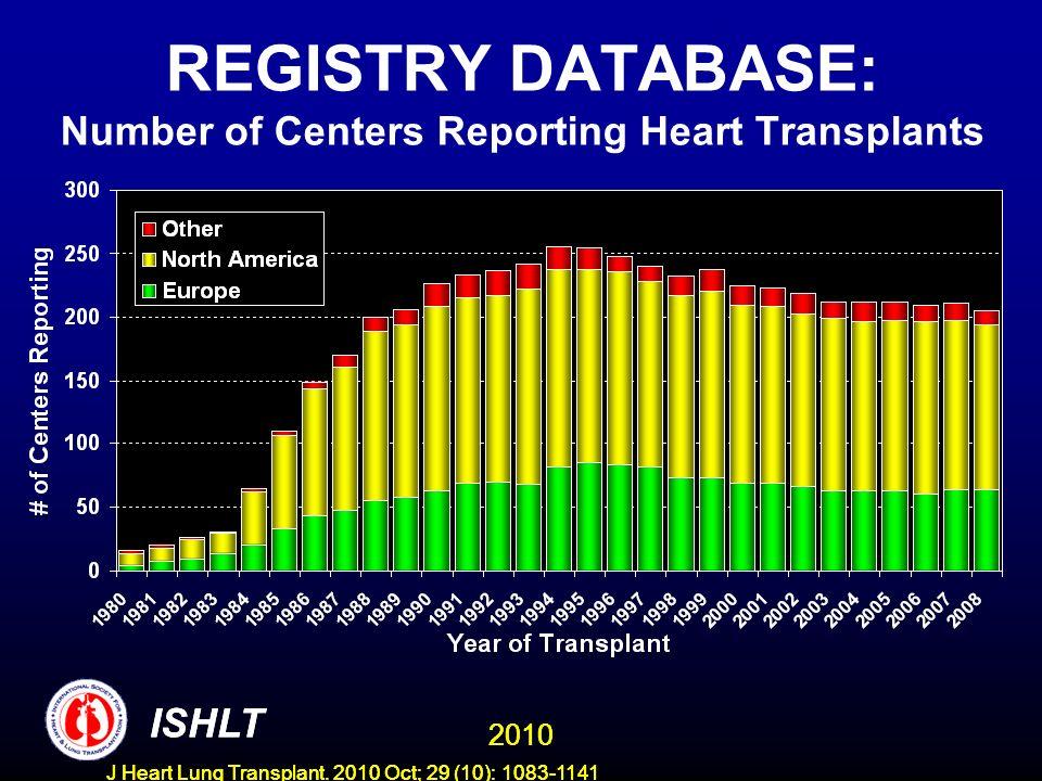 REGISTRY DATABASE: Number of Centers Reporting Heart Transplants 2010 ISHLT J Heart Lung Transplant.