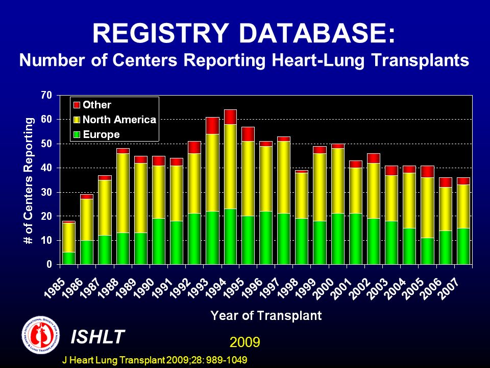 J Heart Lung Transplant 2009;28: 989-1049 REGISTRY DATABASE: Number of Centers Reporting Heart-Lung Transplants ISHLT 2009