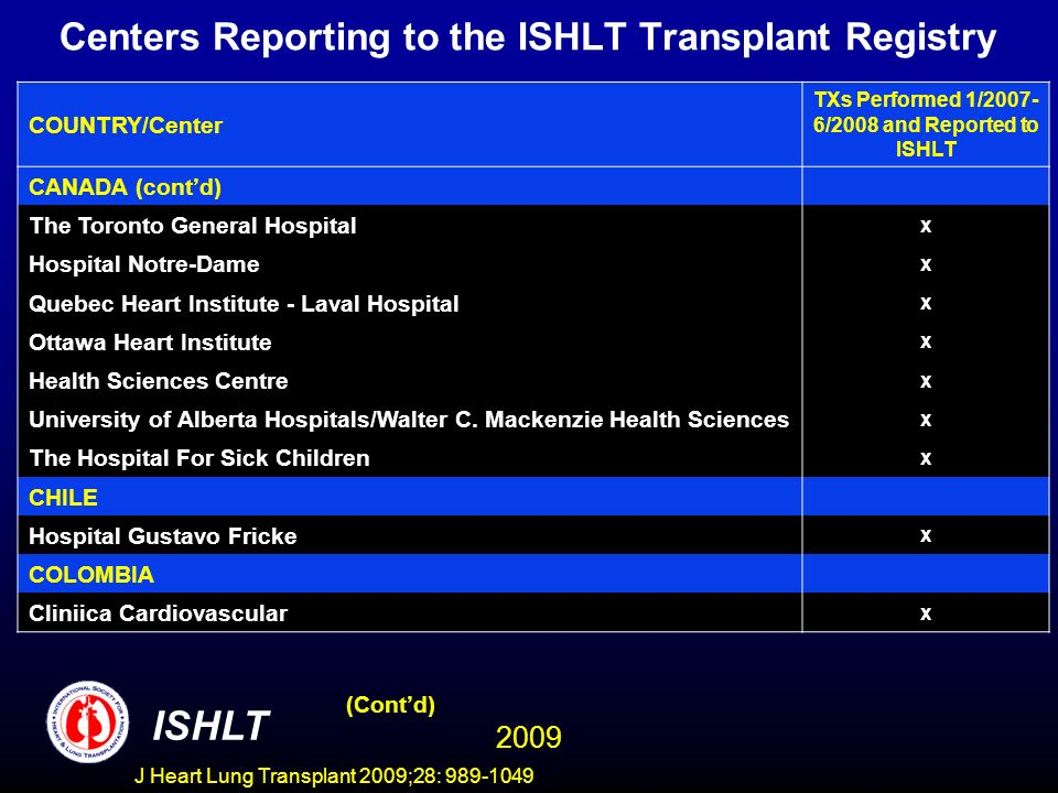 J Heart Lung Transplant 2009;28: 989-1049 Centers Reporting to the ISHLT Transplant Registry COUNTRY/Center TXs Performed 1/2007- 6/2008 and Reported to ISHLT CANADA (contd) The Toronto General Hospital x Hospital Notre-Dame x Quebec Heart Institute - Laval Hospital x Ottawa Heart Institute x Health Sciences Centre x University of Alberta Hospitals/Walter C.