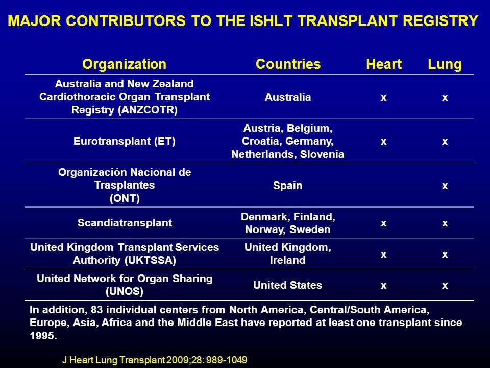 J Heart Lung Transplant 2009;28: 989-1049 REGISTRY DATABASE: Number of Centers Reporting Heart-Lung Transplants ISHLT 2009