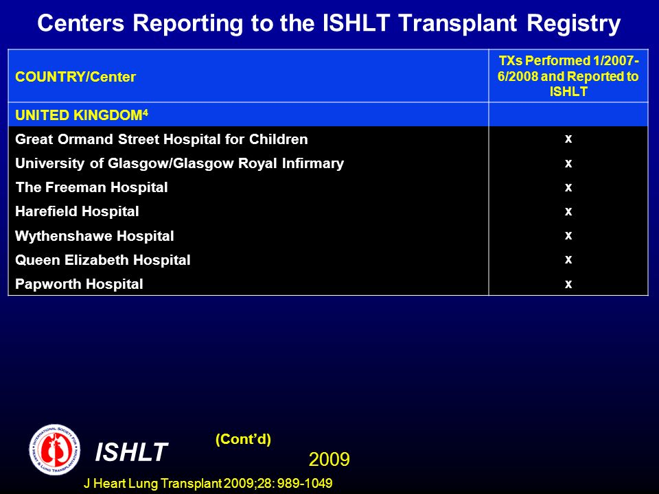 J Heart Lung Transplant 2009;28: 989-1049 Centers Reporting to the ISHLT Transplant Registry COUNTRY/Center TXs Performed 1/2007- 6/2008 and Reported to ISHLT UNITED KINGDOM 4 Great Ormand Street Hospital for Children x University of Glasgow/Glasgow Royal Infirmary x The Freeman Hospital x Harefield Hospital x Wythenshawe Hospital x Queen Elizabeth Hospital x Papworth Hospital x (Contd) ISHLT 2009