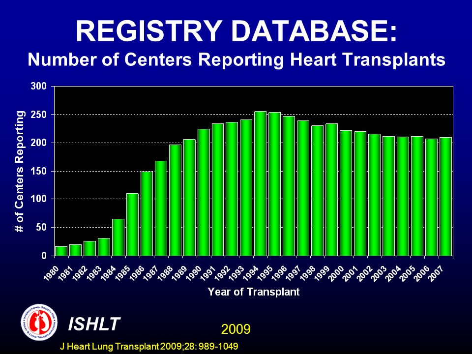 J Heart Lung Transplant 2009;28: 989-1049 Centers Reporting to the ISHLT Transplant Registry COUNTRY/Center TXs Performed 1/2007-6/2008 and Reported to ISHLT UNITED STATES 6 (contd) Loyola Univ.