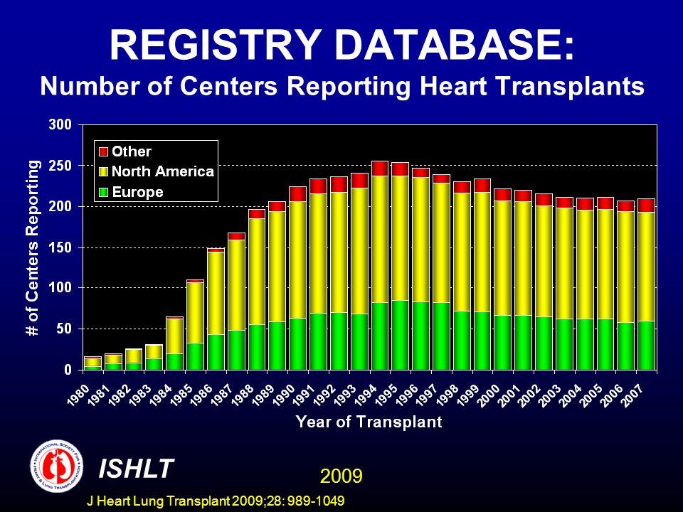 J Heart Lung Transplant 2009;28: 989-1049 REGISTRY DATABASE: Number of Centers Reporting Lung Transplants ISHLT 2009