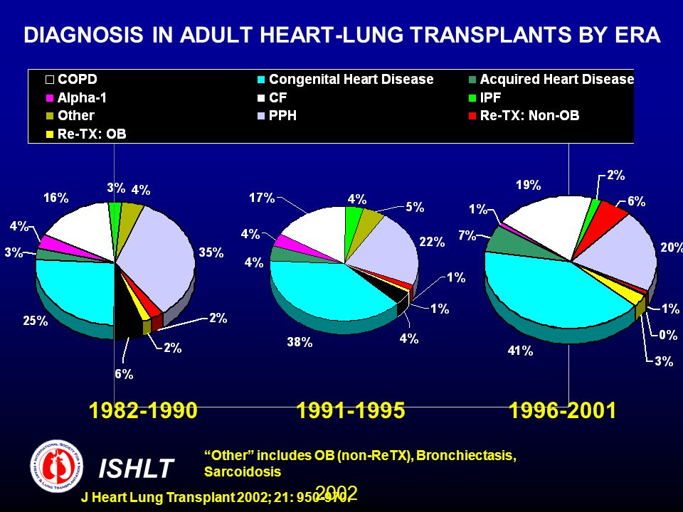 2002 ISHLT J Heart Lung Transplant 2002; 21: 950-970. DIAGNOSIS IN ADULT HEART-LUNG TRANSPLANTS BY ERA 1982-19901991-19951996-2001 Other includes OB (