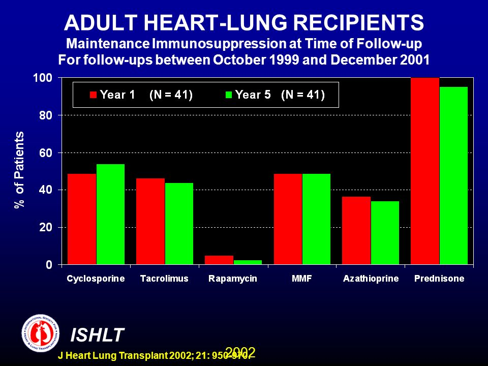 2002 ISHLT J Heart Lung Transplant 2002; 21: 950-970. ADULT HEART-LUNG RECIPIENTS Maintenance Immunosuppression at Time of Follow-up For follow-ups be