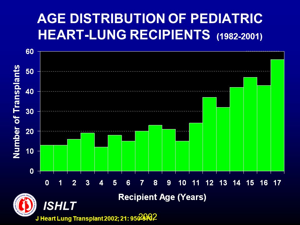 2002 ISHLT J Heart Lung Transplant 2002; 21: 950-970. AGE DISTRIBUTION OF PEDIATRIC HEART-LUNG RECIPIENTS (1982-2001)