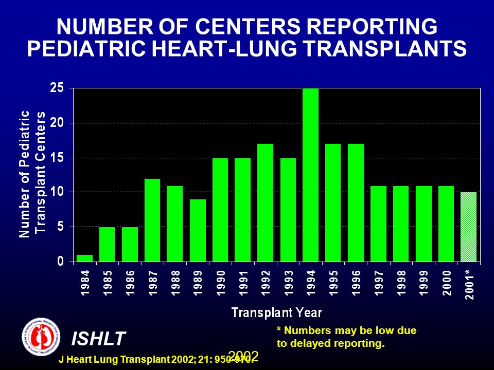 2002 ISHLT J Heart Lung Transplant 2002; 21: 950-970. NUMBER OF CENTERS REPORTING PEDIATRIC HEART-LUNG TRANSPLANTS * Numbers may be low due to delayed