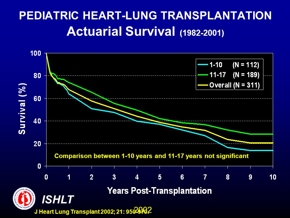 2002 ISHLT J Heart Lung Transplant 2002; 21: 950-970. PEDIATRIC HEART-LUNG TRANSPLANTATION Actuarial Survival (1982-2001) Comparison between 1-10 year