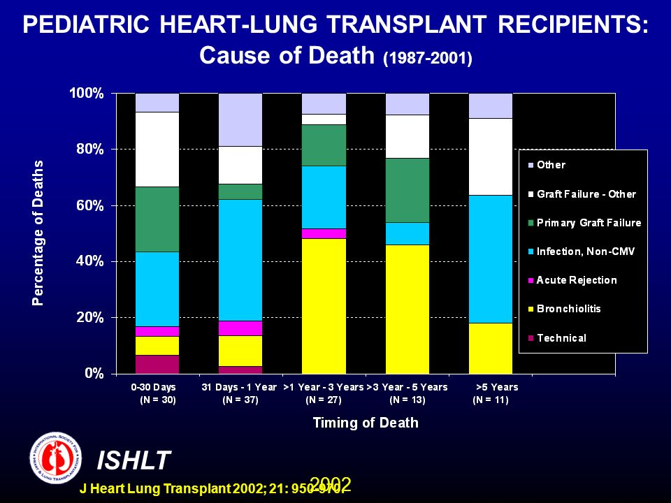 2002 ISHLT J Heart Lung Transplant 2002; 21: 950-970. PEDIATRIC HEART-LUNG TRANSPLANT RECIPIENTS: Cause of Death (1987-2001)