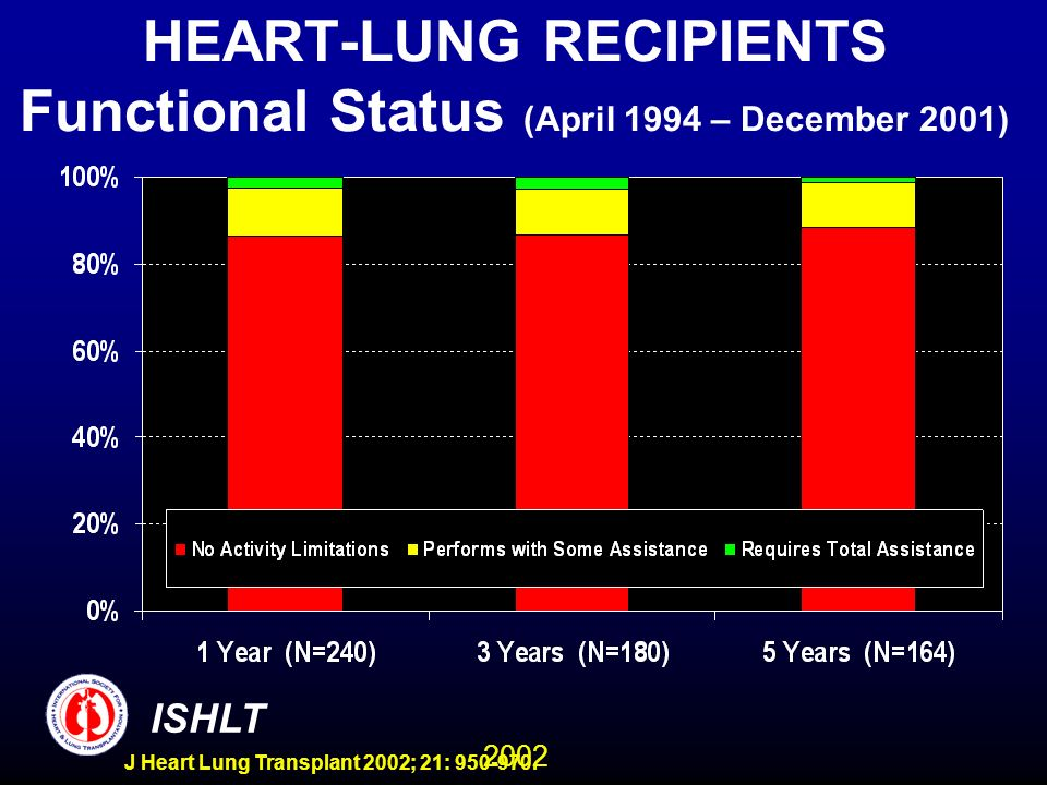 2002 ISHLT J Heart Lung Transplant 2002; 21: 950-970. HEART-LUNG RECIPIENTS Functional Status (April 1994 – December 2001)